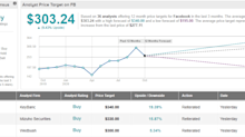 Facebook: Rebounding Ad Market Signals a Strong Q3, Says 5-Star Analyst