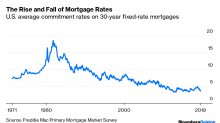 Falling Mortgage Rates Aren't What They Used to Be