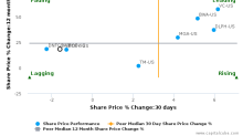 DENSO Corp. breached its 50 day moving average in a Bearish Manner : DNZOF-US : July 14, 2017