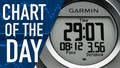 Could Garmin Stock Go the Way of GoPro Since its IPO in 2000?