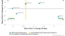 Intertek Group Plc breached its 50 day moving average in a Bearish Manner : IKTSF-US : July 25, 2017