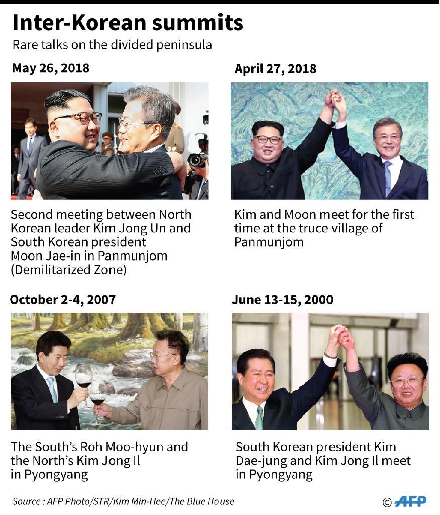 Graphic showing previous summits between North and South Korea (AFP Photo/John SAEKI)
