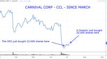 6 Stocks to Buy Based on Insider Buying
