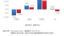 晨星(台灣)發佈 2020年上半年晨星基金市場半年報
