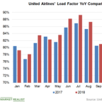 United Airlines' Utilization Rate Continued to Expand