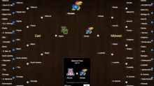 Yahoo celeb bracket picks: Joel Embiid thinks Duke is going to lose in the first round
