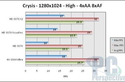 AMD's Radeon HD 3870 X2 launched, benchmarked and back in the race