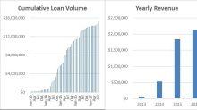 IEG Holdings Corporation Surpasses $15 Million Cumulative Loan Volume Level