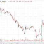 Bitcoin Gold DASH and Monero Price Forecast December 18, 2017, Technical Analysis