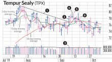 TPX Stock Took A Nap After A Swing Trading Profit