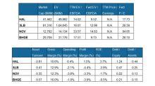 How Halliburton's Valuation Compares to Peers