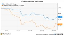 Why lululemon athletica Stock Lost 13% in October