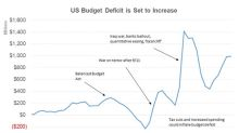 Why the US Economy Could See a Higher Deficit