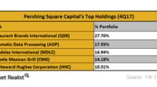 What Was Pershing Square Capital's Largest Holding in 4Q17?