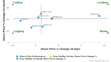 Monolithic Power Systems, Inc. breached its 50 day moving average in a Bearish Manner : MPWR-US : July 3, 2017