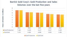 Barrick Gold Posts Preliminary Results for 2017