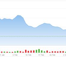 Aurora Cannabis (ACB) Stock Gets a Recession Boost; What's Next?