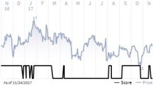 See what the IHS Markit Score report has to say about 8x8 Inc.