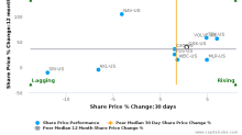 Oshkosh Corp. breached its 50 day moving average in a Bearish Manner : OSK-US : June 23, 2017
