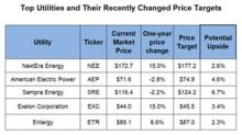 Top Utilities Received a Target Price Change Last Week