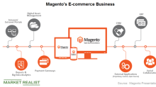 Why Adobe Acquired Magento
