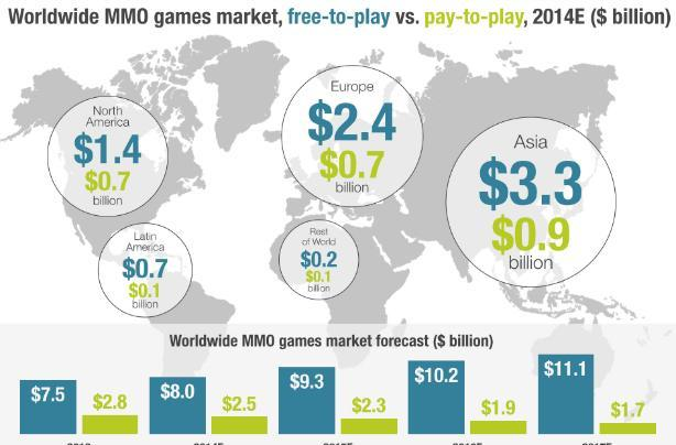 League of Legends tops MMO revenue list, Hearthstone No. 10
