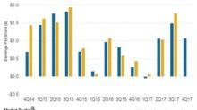 Marathon Petroleum's 4Q17 Estimates: 3rd in Growth Prospects