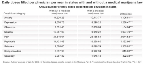 W. David and Ashley Bradford's study found that state's with legalized medical marijuana saw a significant drop in prescriptions for other pain medications.