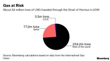 A U.S.-Iran Conflict Could Impact Gas Markets Much More Than Oil