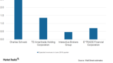 E*TRADE Financial: Expected Revenues, Additional ETFs
