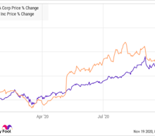 A Coronavirus Vaccine Can't Stop These 2 Hot Growth Stocks From Soaring