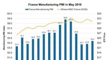 Is EU Political Uncertainty Affecting France Manufacturing PMI?