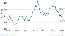 Halliburton's Stock Price Forecast ahead of Its Q2 2018 Earnings