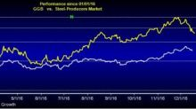 What Makes Gerdau (GGB) an Attractive Pick for Long Term?