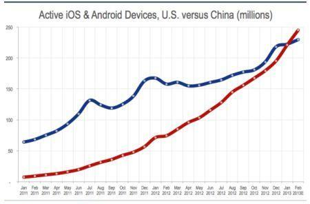 China becomes the world's top smart-device market