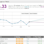 Twilio To Power New York's COVID-19 Contact Tracing Initiative; Shares Jump 7.5%