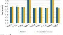 Strategic Efforts Help Macy's Sales Rise in Q1 2018