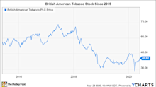 Is British American Tobacco Stock a Buy?