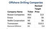 Jefferies Revised Target Prices for Offshore Drilling Stocks