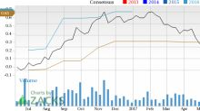 Can Hallador Energy (HNRG) Run Higher on Strong Earnings Estimate Revisions?