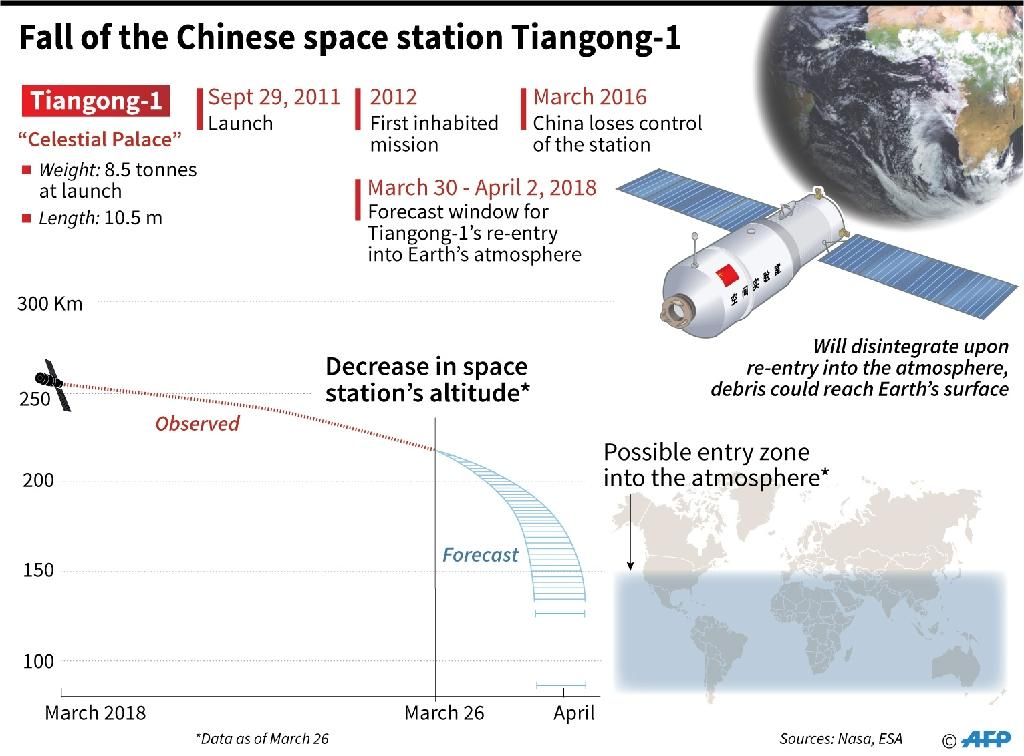 Factfile on the Chinese space station Tiangong-1, due to plunge into the Earth's atmosphere sometime between March 30 and April 2. (AFP Photo/William ICKES)