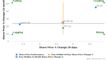 Douglas Dynamics, Inc. breached its 50 day moving average in a Bearish Manner : PLOW-US : November 16, 2017