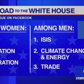 Social media reaction to the first presidential debate
