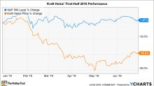 Why Kraft Heinz Stock Has Lost 19% in 2018