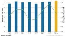 Inside Novartis's 4Q17 Earnings: Analyst Estimates