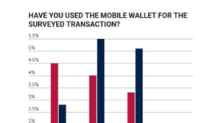 Apple Pay: Is It Gaining Traction?