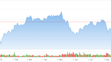 Alibaba: Between Recent Deals and Upcoming Investor Day, Top Analyst Sees 20% Upside for the Stock