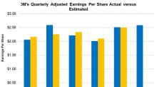 Can 3M Best Analysts' Adjusted EPS Estimates in Q2 2018?