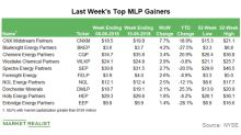 Top MLP Gainers in the Week Ending June 15
