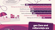 Ally Invest Survey: Millennials Look to Jet Off With Their Investments